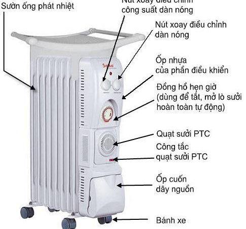 Máy sưởi dầu saiko có tốn điện không?